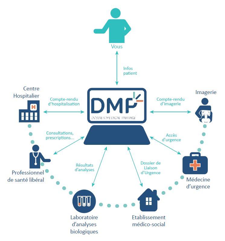 DMP schema
